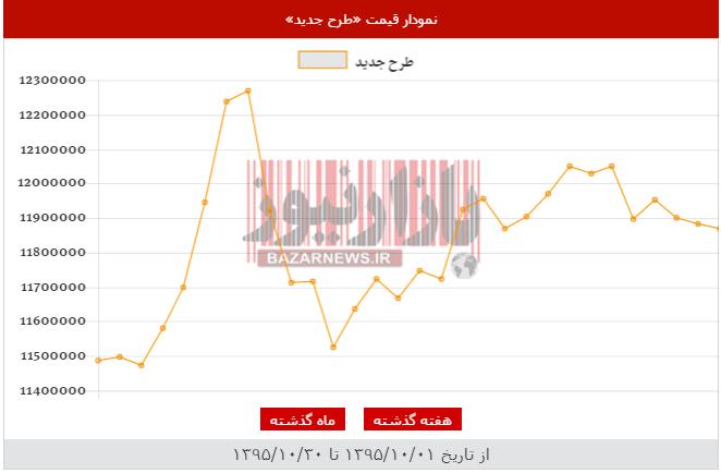 سکه ارزان شد+جدول قیمت