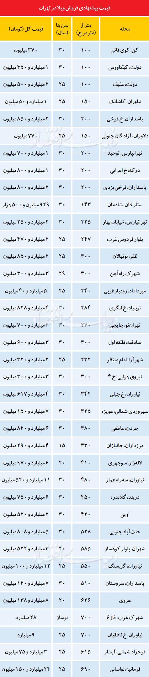 ویلاهایی که دیگر خریدار ندارند+جدول قیمت