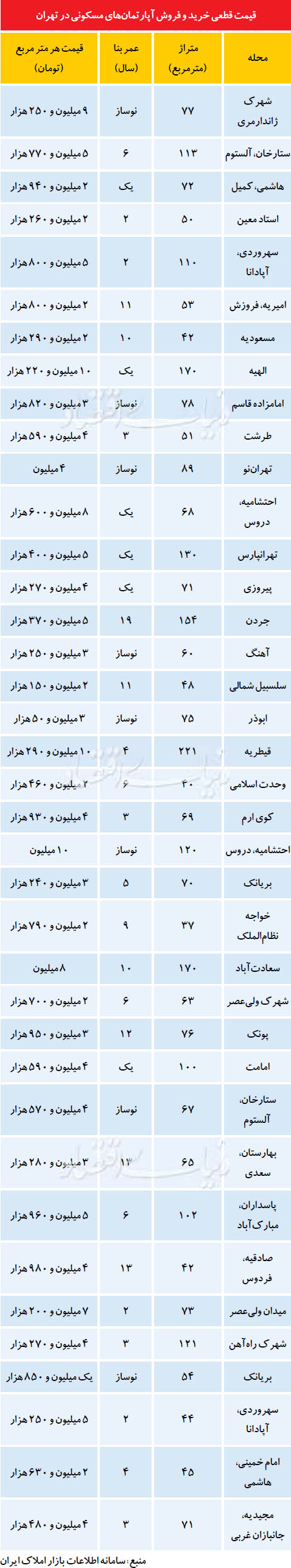 رشد 10 درصدی معاملات مسکن در تهران +جدول قیمت آپارتمان های مسکونی