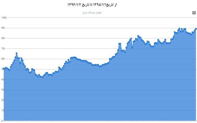 افت قیمت سنگ آهن در روزهای ابتدایی سال