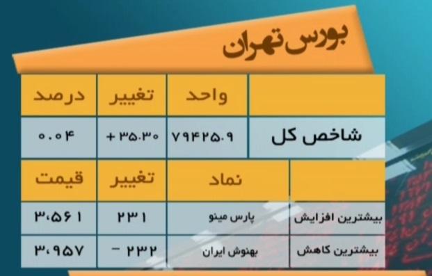 وضعیت امروز شاخص های بورس تهران