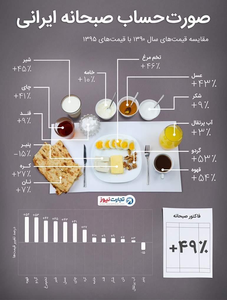 اینفوگراف: گرانی صبحانه در گذر زمان