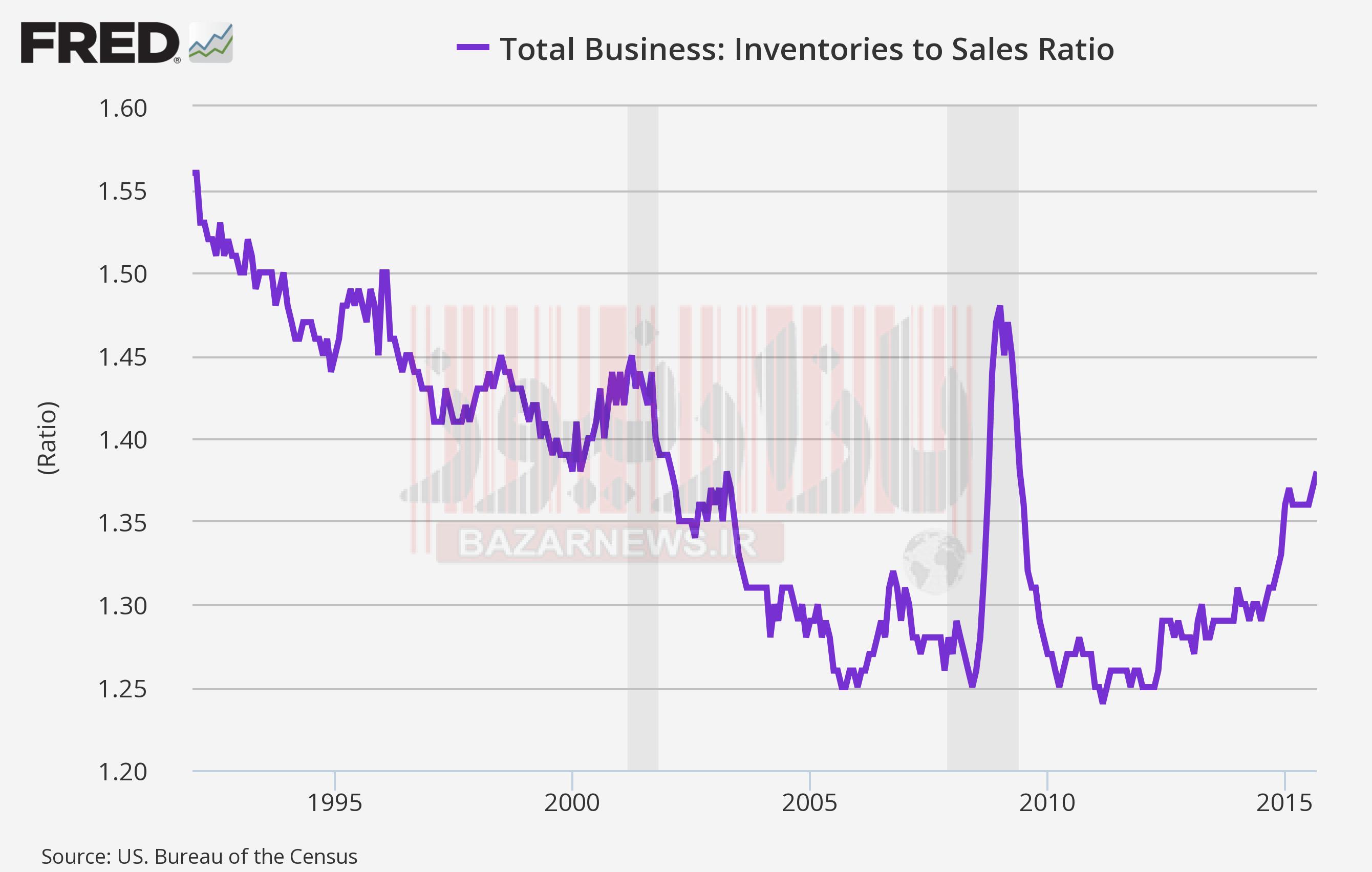 ضرورت کنترل تغییرات موجودی انبار (Change in Inventories) و اهمیت آن در اقتصاد