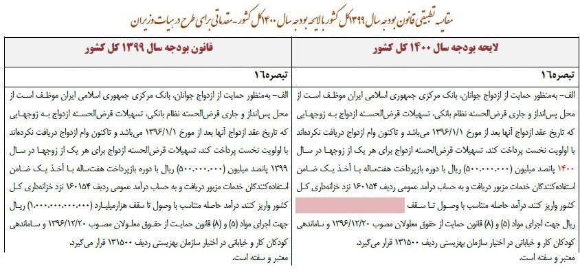 جزئیات وام ازدواج در بودجه سال 1400 مشخص شد+سند