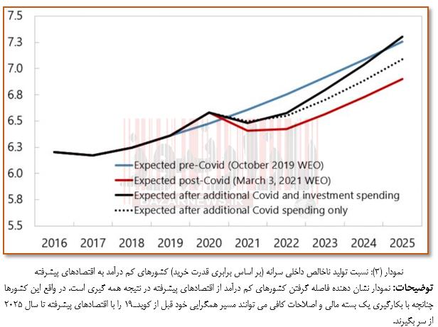 بودجه مورد نیاز برای بازیابی کشورهای کم درآمد بعد از کرونا
