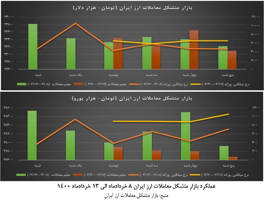 عملکرد بازار متشکل معاملات ارز ایران در هفته سوم خردادماه +نمودار