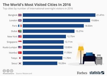 توریستی ترین شهرهای جهان برای سفر +اینفوگرافیک